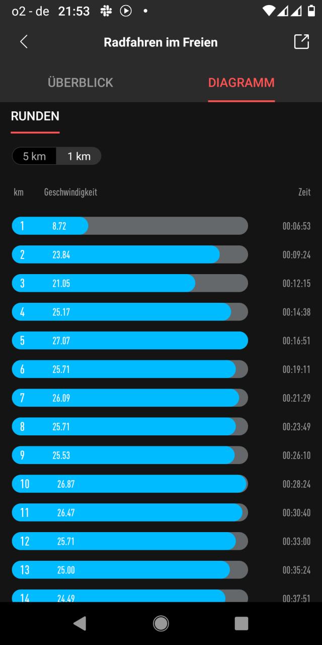 Diagramm mit den Zeiten pro Kilometer. Viele Zeiten sind über 25 km/h